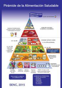 Imagen 1. Pirámide de Alimentación Saludable de la Sociedad Española de Nutrición Comunitaria (SENC) 2015