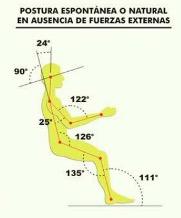 Postura espontánea natural de la espalda.